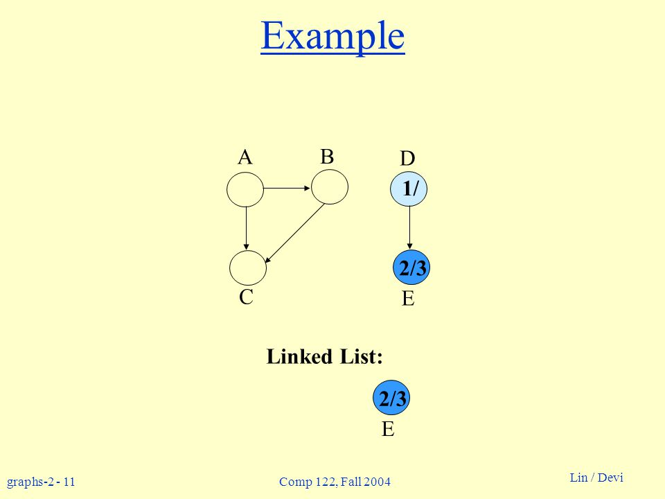 graphs Lin / Devi Comp 122, Fall 2004 Example Linked List: A B D C E 1/ 2/3 E