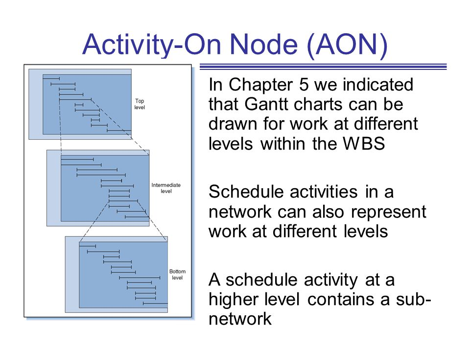 If the project does not have a single end node (or a single start node), insert a dummy activity StartEnd AON (contd) In large projects, good practice is that AON networks have only one start and one end node