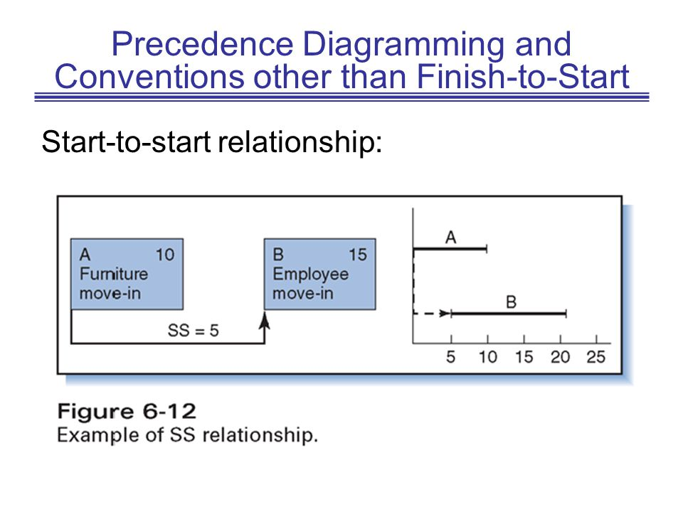 Precedence Diagramming and Conventions other than Finish-to-Start Start-to-start relationship: