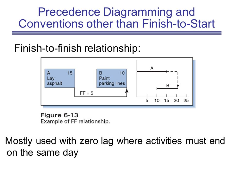 Precedence Diagramming and Conventions other than Finish-to-Start Finish-to-finish relationship: Mostly used with zero lag where activities must end o