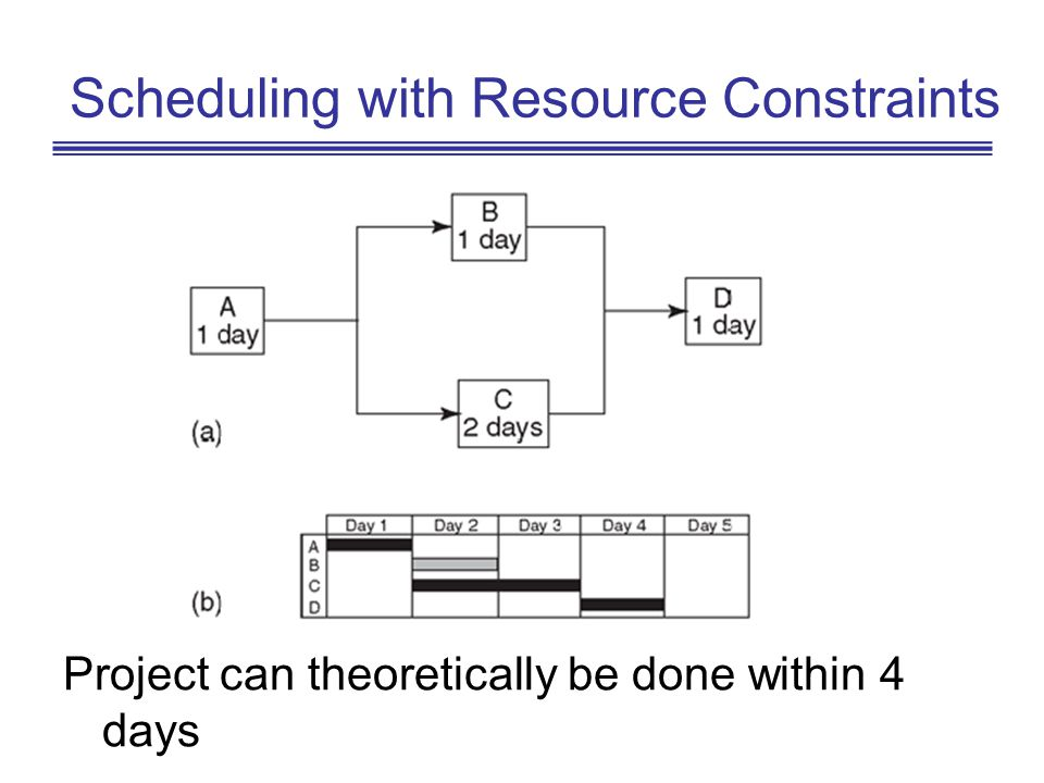 Scheduling with Resource Constraints Project can theoretically be done within 4 days