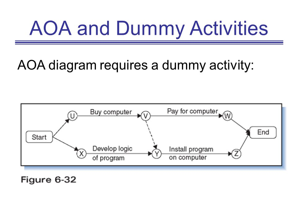 AOA and Dummy Activities AOA diagram requires a dummy activity: