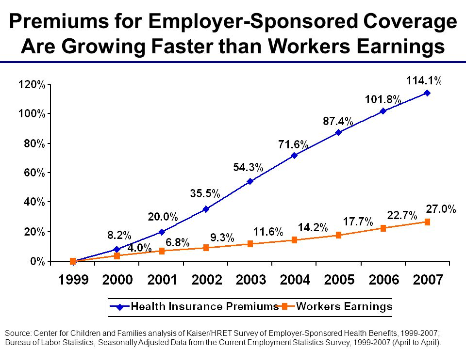 Premiums for Employer-Sponsored Coverage Are Growing Faster than Workers Earnings Source: Center for Children and Families analysis of Kaiser/HRET Sur