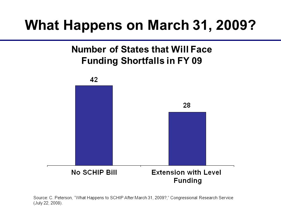 What Happens on March 31, 2009? Source: C. Peterson, What Happens to SCHIP After March 31, 2009?, Congressional Research Service (July 22, 2008). Numb