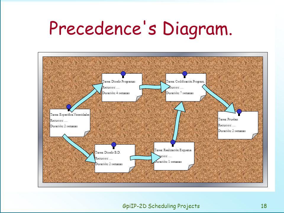 GpiIP-2D Scheduling Projects18 Precedence's Diagram. Tarea: Especifica Necesidades Recursos: … Duración: 2 semanas Tarea: Diseño Programas Recursos: …