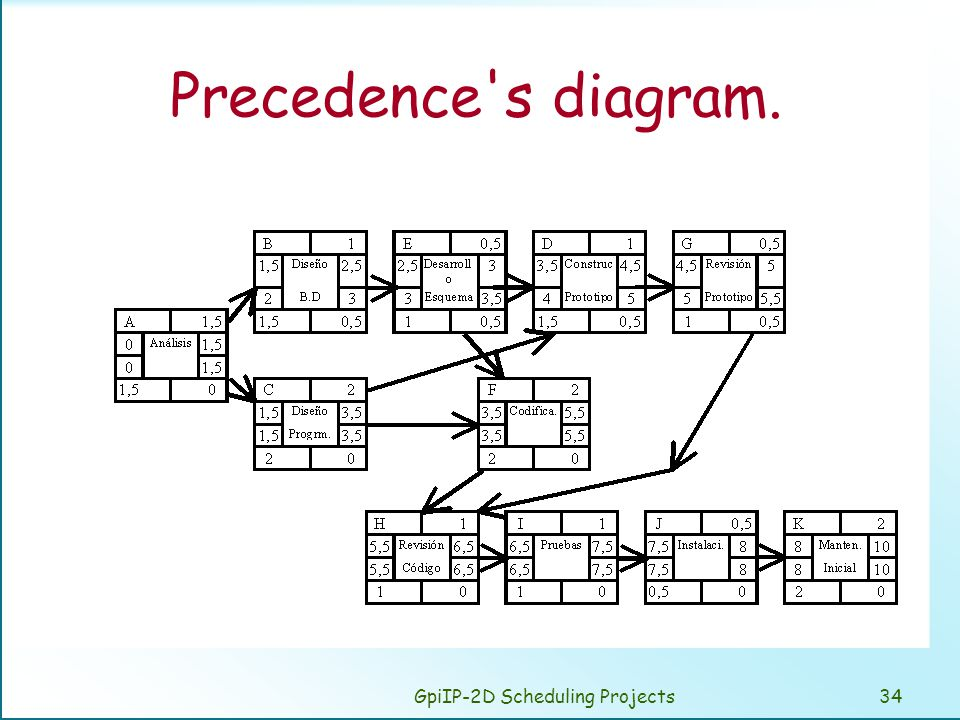 GpiIP-2D Scheduling Projects34 Precedence s diagram.