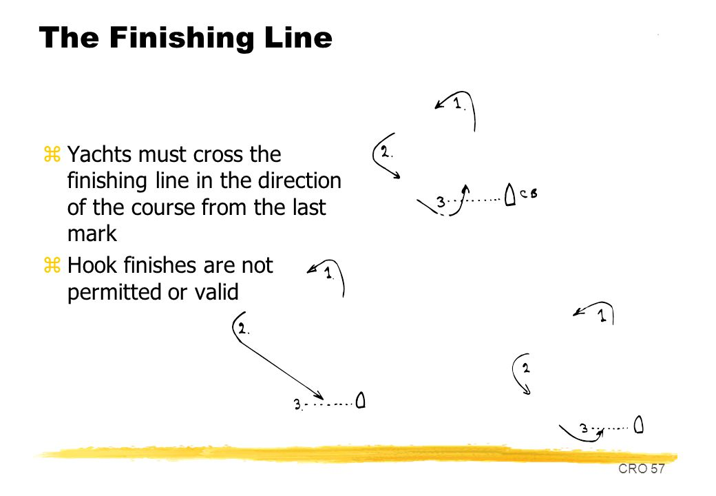 CRO 57 The Finishing Line zYachts must cross the finishing line in the direction of the course from the last mark zHook finishes are not permitted or valid