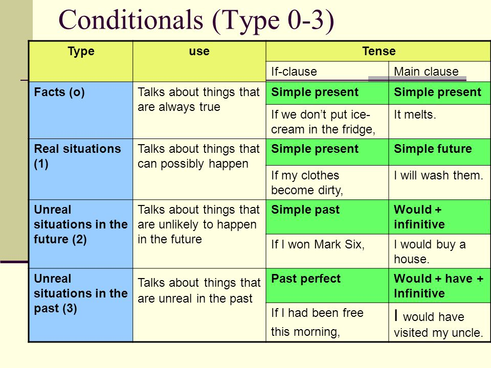 Conditionals (Type 0-3) TypeuseTense If-clauseMain clause Facts (o)Talks about things that are always true Simple present If we dont put ice- cream in the fridge, It melts.