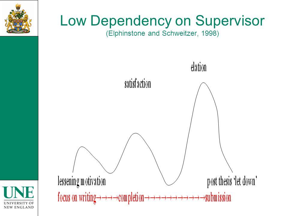 Low Dependency on Supervisor (Elphinstone and Schweitzer, 1998)