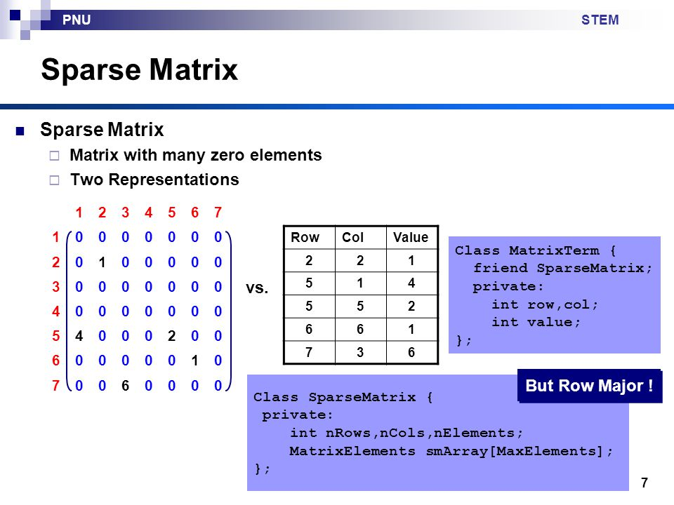 STEMPNU 7 Sparse Matrix Matrix with many zero elements Two Representations 1234567 10000000 20100000 30000000 40000000 54000200 60000010 70060000 RowColValue 221 514 552 661 736 vs.