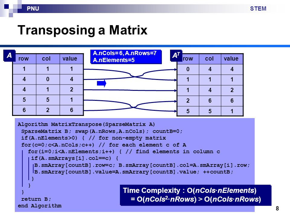 STEMPNU 9 Transposing a Matrix: An Improved Algorithm row colvalue 111 404 412 551 626 A A 155 662 241 111 440 col row ATAT ATAT 662 155 241 440 111 value col row A A Exchange row col Sort by (row, col) Time Complexity : O(n Elements + n Elements log n Elements ) = O(n Elements log n Elements )
