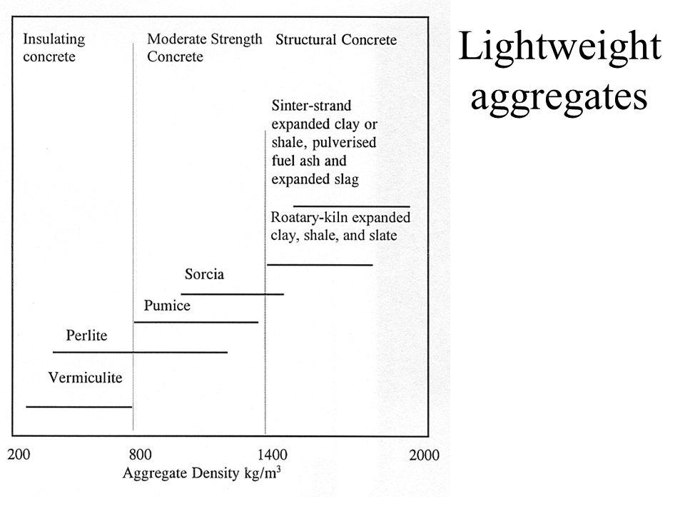 Lightweight aggregates