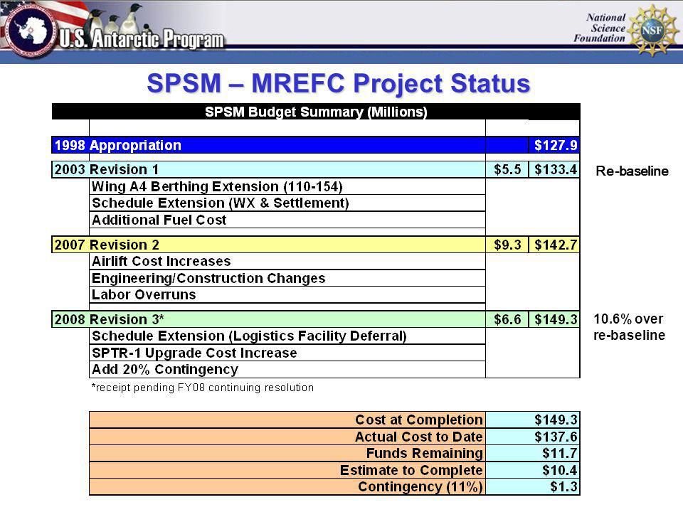 Ex. Pier SPSM – MREFC Project Status 10.6% over re-baseline Re-baseline