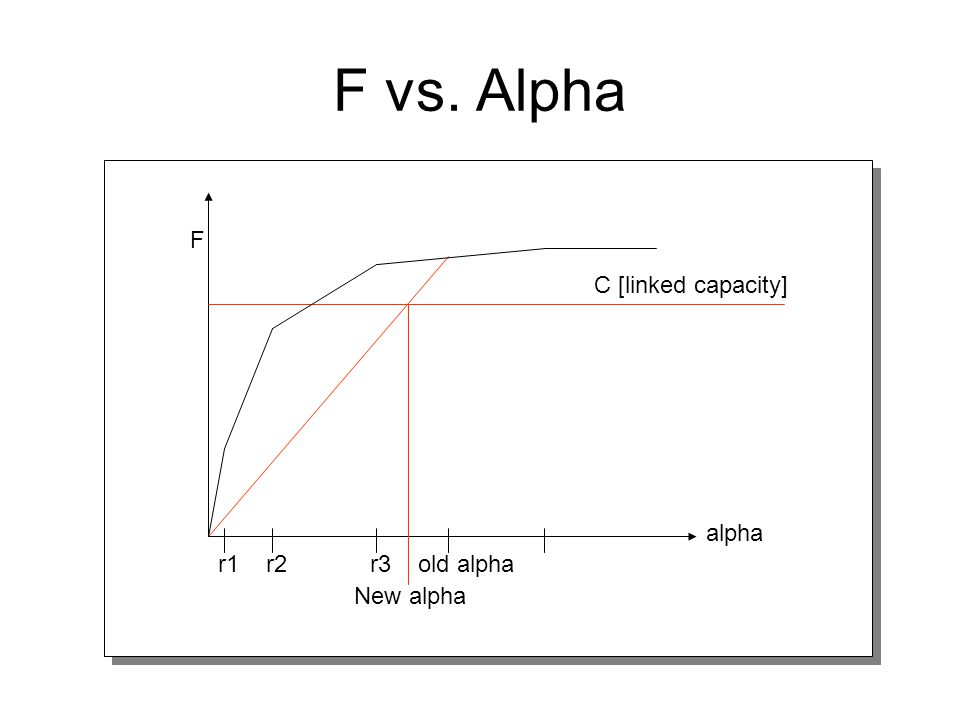 F vs. Alpha New alpha C [linked capacity] r1r2r3old alpha alpha F
