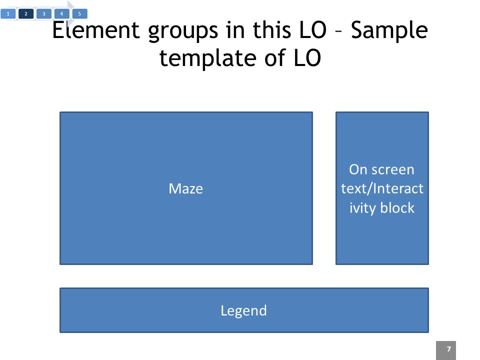 Element groups in this LO – Sample template of LO 7 Maze On screen text/Interact ivity block Legend