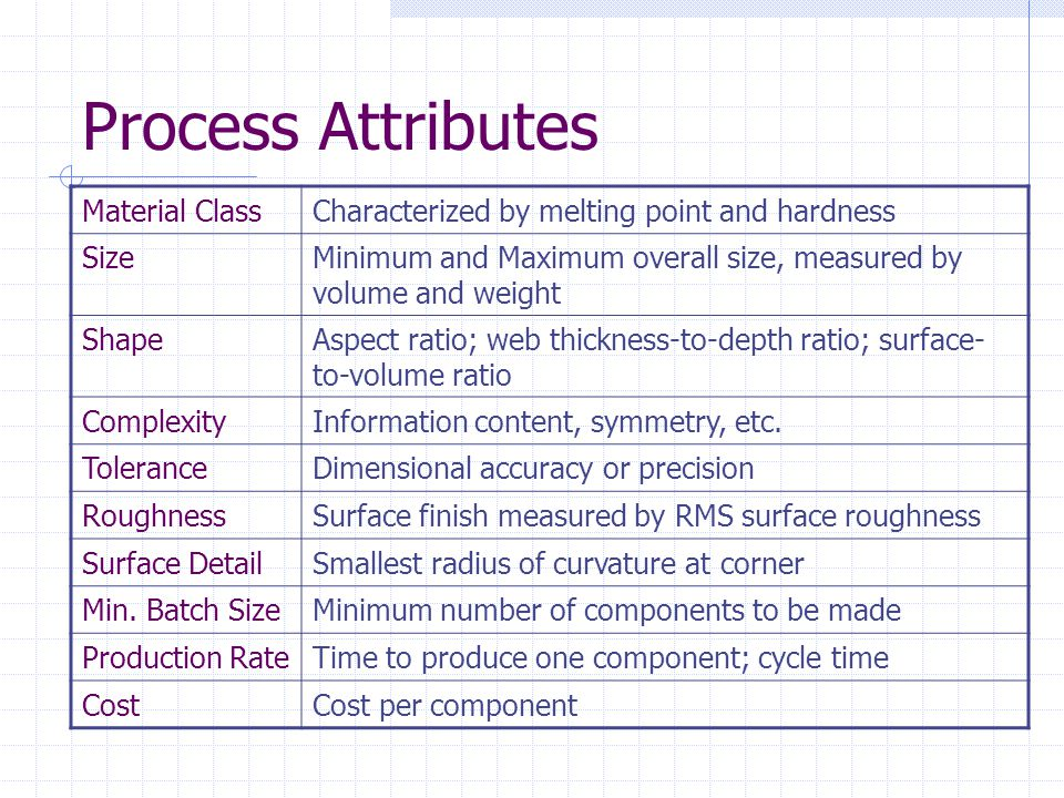 Process Attributes Material ClassCharacterized by melting point and hardness SizeMinimum and Maximum overall size, measured by volume and weight ShapeAspect ratio; web thickness-to-depth ratio; surface- to-volume ratio ComplexityInformation content, symmetry, etc.