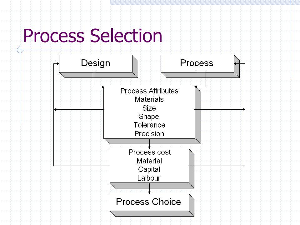 Classes of Processes