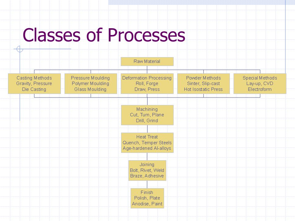 Case Studies – Forming a Fan ProcessComment Machine from solidExpensive.