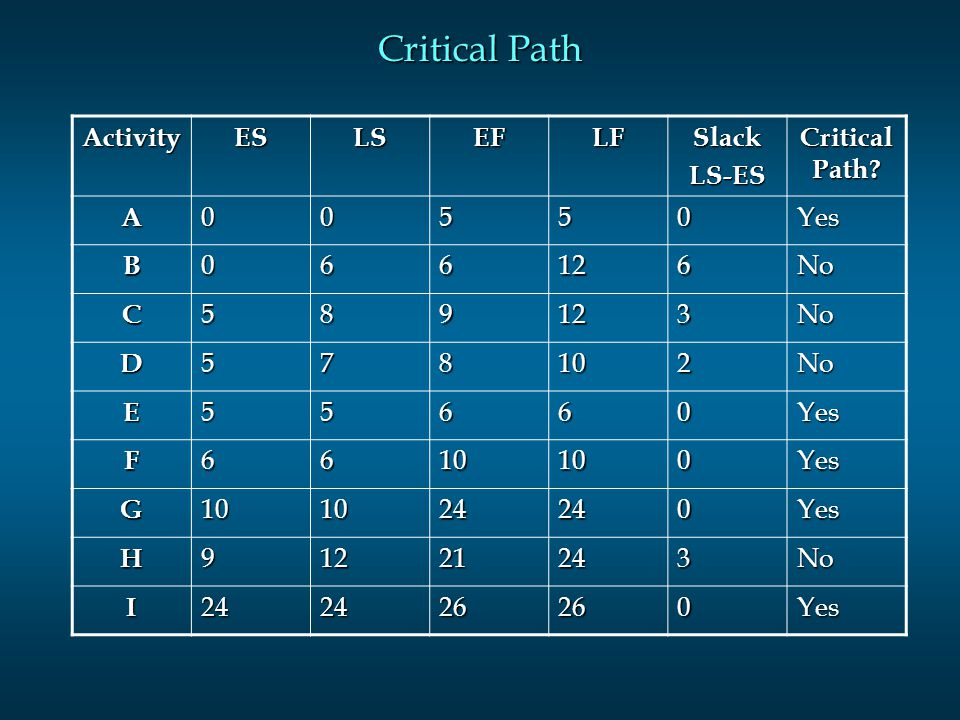 Critical Path ActivityESLSEFLFSlackLS-ES Critical Path.