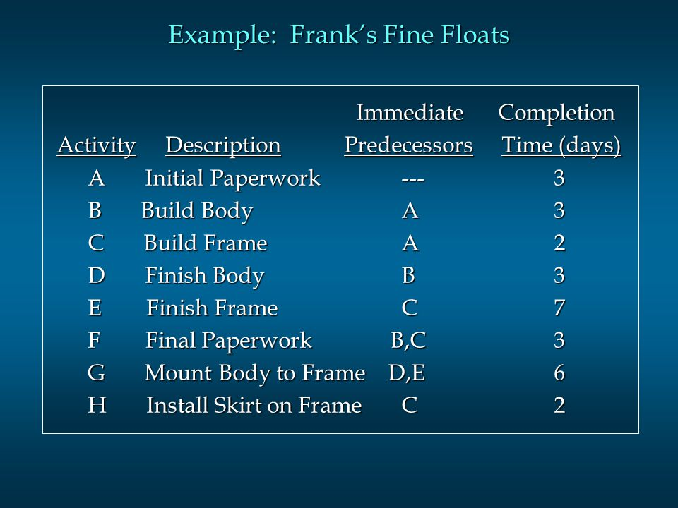 Example: Franks Fine Floats Immediate Completion Immediate Completion Activity Description Predecessors Time (days) Activity Description Predecessors Time (days) A Initial Paperwork A Initial Paperwork B Build Body A 3 B Build Body A 3 C Build Frame A 2 C Build Frame A 2 D Finish Body B 3 D Finish Body B 3 E Finish Frame C 7 E Finish Frame C 7 F Final Paperwork B,C 3 F Final Paperwork B,C 3 G Mount Body to Frame D,E 6 G Mount Body to Frame D,E 6 H Install Skirt on Frame C 2 H Install Skirt on Frame C 2
