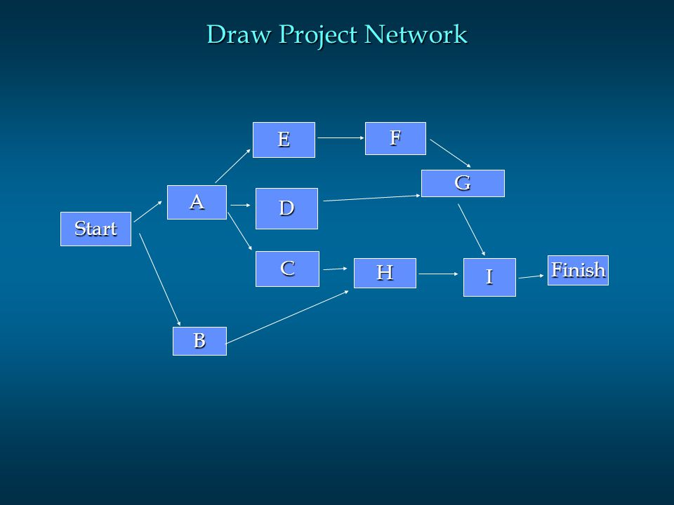 Draw Project Network Start B A E D C F G HI Finish