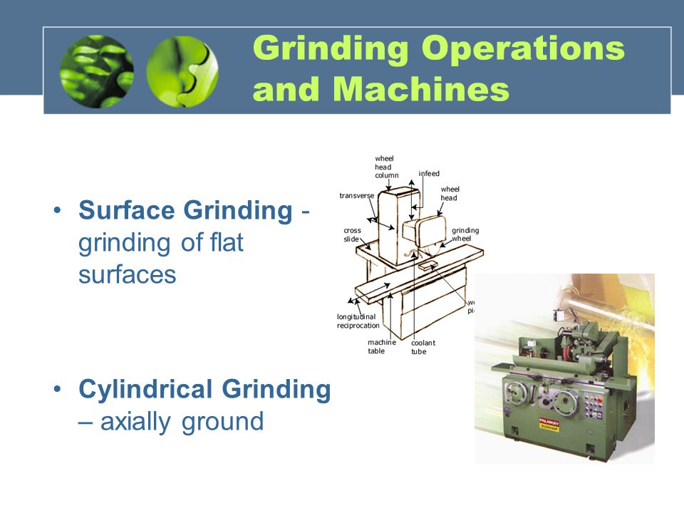 Grinding Operations and Machines Surface Grinding - grinding of flat surfaces Cylindrical Grinding – axially ground
