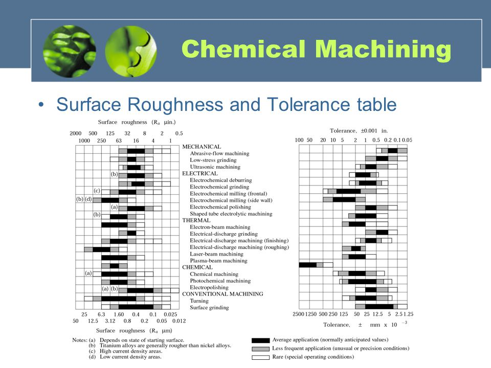 Chemical Machining Surface Roughness and Tolerance table