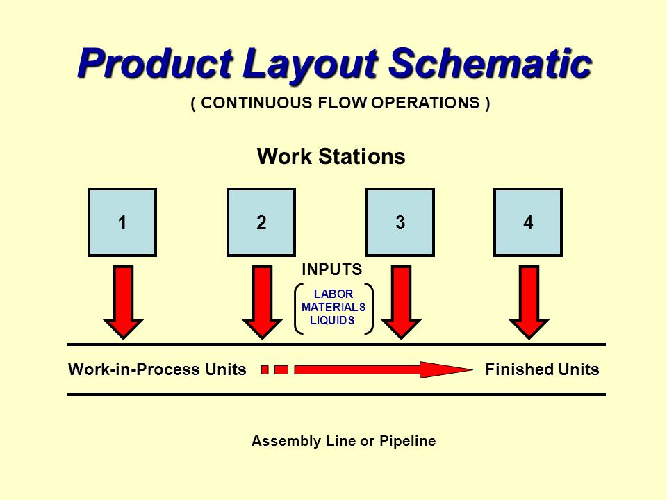 Product Layout Schematic 1324 Work Stations Assembly Line or Pipeline Work-in-Process Units Finished Units INPUTS FLOW OPERATIONS ) ( CONTINUOUS FLOW