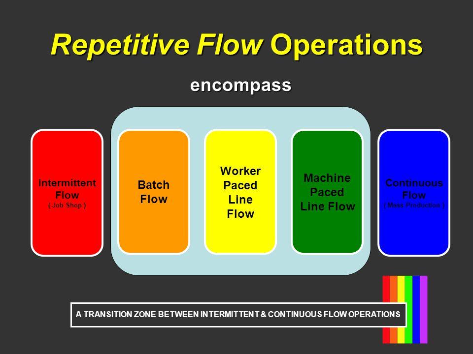 Repetitive Flow Operations encompass Worker Paced Line Flow Batch Flow Machine Paced Line Flow Intermittent Flow ( Job Shop ) Continuous Flow ( Mass P