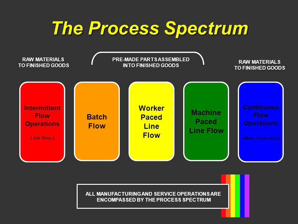 The Process Spectrum Worker Paced Line Flow Batch Flow Machine Paced Line Flow Intermittent Flow Operations ( Job Shop ) Continuous Flow Operations (