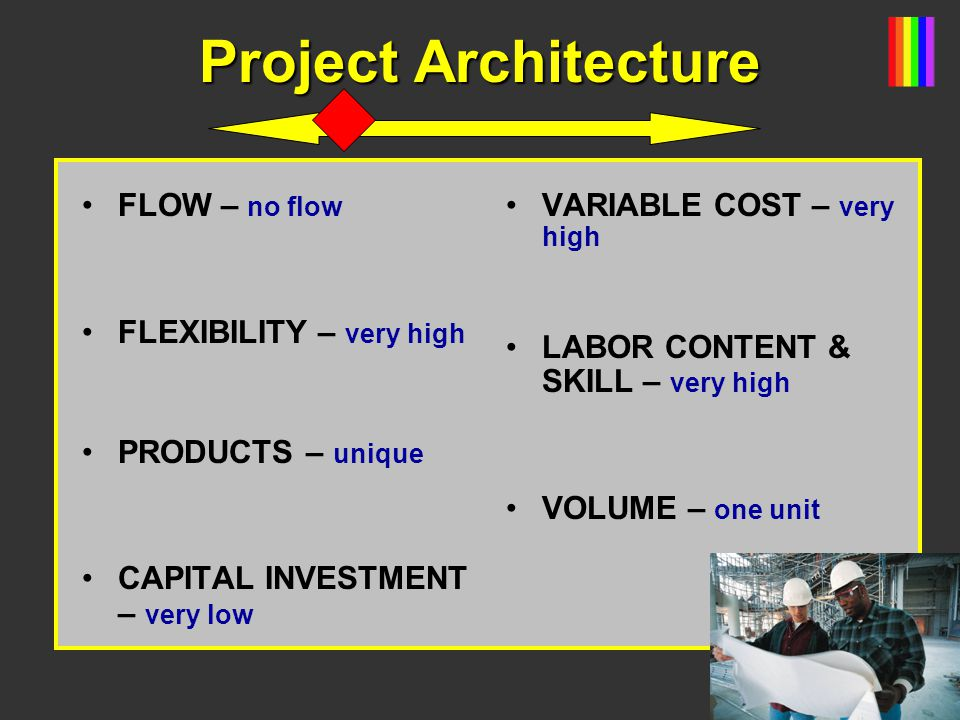 Project Architecture FLOW – no flow FLEXIBILITY – very high PRODUCTS – unique CAPITAL INVESTMENT – very low VARIABLE COST – very high LABOR CONTENT &