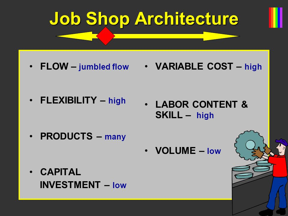Job Shop Architecture FLOW – jumbled flow FLEXIBILITY – high PRODUCTS – many CAPITAL INVESTMENT – low VARIABLE COST – high LABOR CONTENT & SKILL – hig