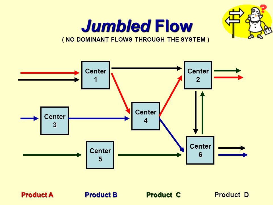 Jumbled Flow Center3 1 Center 5 Center4 6 2 Product A Product B Product C NO DOMINANT FLOWS THROUGH THE SYSTEM ( NO DOMINANT FLOWS THROUGH THE SYSTEM ) Product D
