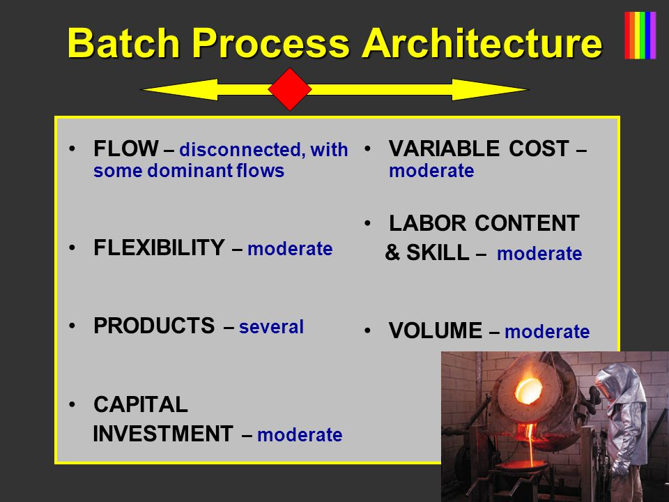 Batch Process Architecture FLOW – disconnected, with some dominant flows FLEXIBILITY – moderate PRODUCTS – several CAPITAL INVESTMENT – moderate VARIABLE COST – moderate LABOR CONTENT & SKILL – moderate VOLUME – moderate