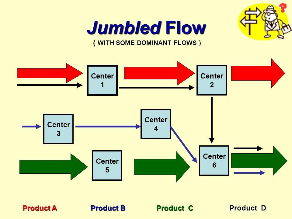 Jumbled Flow Center 3 Center 1 Center 5 Center 4 Center 6 Center 2 Product A Product B Product C ( WITH SOME DOMINANT FLOWS ) Product D