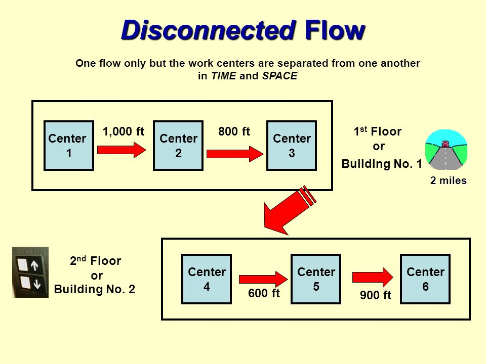 Disconnected Flow Center 1 Center 2 Center 4 Center 3 Center 5 Center 6 One flow only but the work centers are separated from one another in TIME and SPACE Building No.