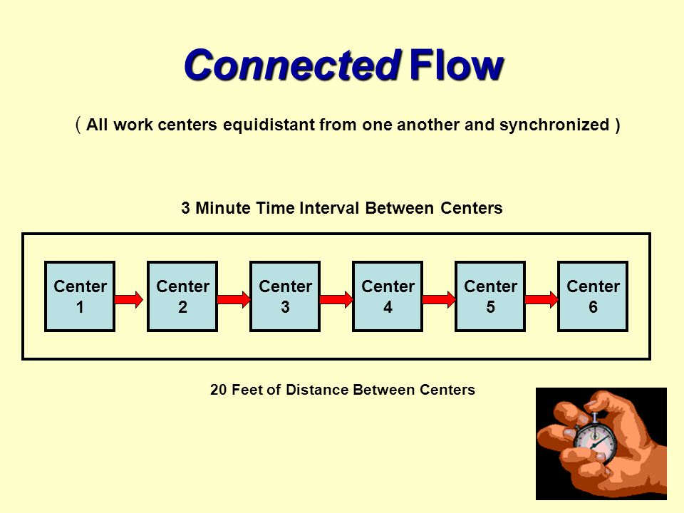 Connected Flow ( All work centers equidistant from one another and synchronized ) Center 1 Center 2 Center 3 Center 4 Center 6 Center 5 3 Minute Time Interval Between Centers 20 Feet of Distance Between Centers