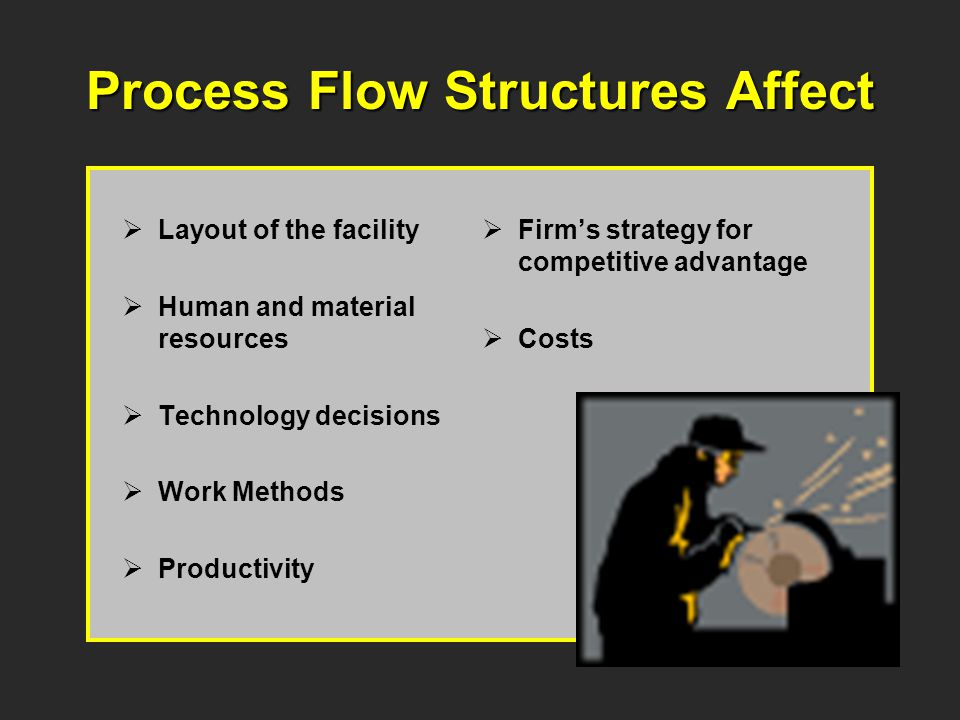 Process Flow Structures Affect Layout of the facility Human and material resources Technology decisions Work Methods Productivity Firms strategy for competitive advantage Costs