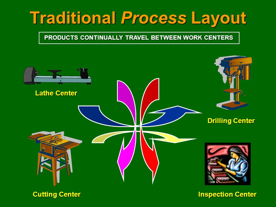 Traditional Process Layout Lathe Center Drilling Center Cutting Center Inspection Center PRODUCTS CONTINUALLY TRAVEL BETWEEN WORK CENTERS