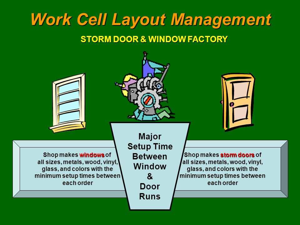 storm doors Shop makes storm doors of all sizes, metals, wood, vinyl, glass, and colors with the minimum setup times between each order windows Shop makes windows of all sizes, metals, wood, vinyl, glass, and colors with the minimum setup times between each order Work Cell Layout Management STORM DOOR & WINDOW FACTORY Major Setup Time Between Window & Door Runs