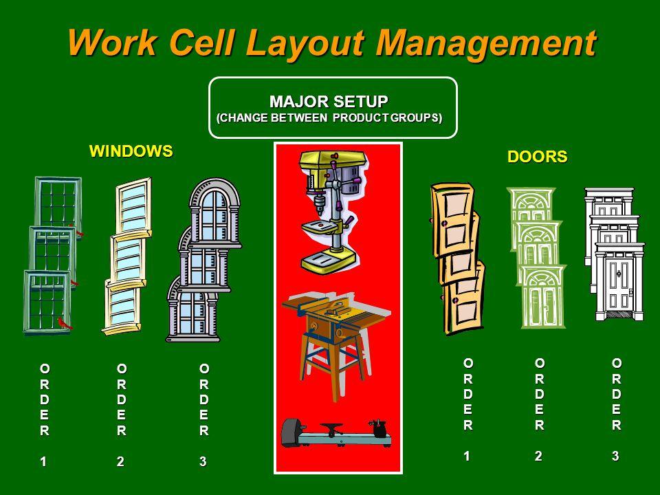 Work Cell Layout Management MAJOR SETUP (CHANGE BETWEEN PRODUCT GROUPS) WINDOWS DOORS ORDER1ORDER2ORDER3 ORDE OORRDDEER1R1OORRDDEER1R1ORDE OORRDDEER2R2OORRDDEER2R2ORDE OORRDDEER3R3OORRDDEER3R3
