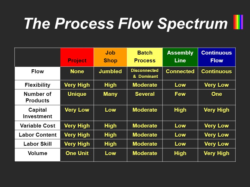 The Process Flow Spectrum Project Job Shop Batch Process Assembly Line Continuous Flow NoneJumbledDisconnected & Dominant & DominantConnectedContinuous Flexibility Very High HighModerateLow Very Low Number of ProductsUniqueManySeveralFewOne Capital Investment Very Low LowModerateHigh Very High Variable Cost Very High HighModerateLow Very Low Labor Content Very High HighModerateLow Very Low Labor Skill Very High HighModerateLow Very Low Volume One Unit LowModerateHigh Very High