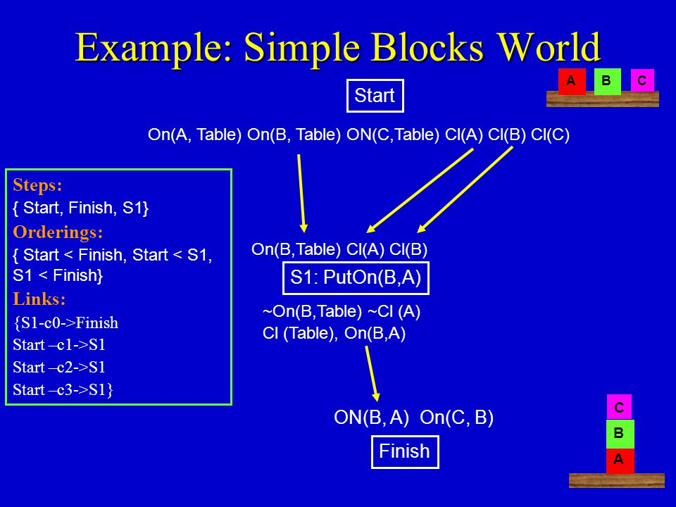 Example: Simple Blocks World On(A, Table) On(B, Table) ON(C,Table) Cl(A) Cl(B) Cl(C) ON(B, A) On(C, B) AB C A B C Start Finish Steps: { Start, Finish, S1} Orderings: { Start < Finish, Start < S1, S1 < Finish} Links: {S1-c0->Finish Start –c1->S1 Start –c2->S1 Start –c3->S1} S1: PutOn(B,A) ~On(B,Table) ~Cl (A) Cl (Table), On(B,A) On(B,Table) Cl(A) Cl(B)