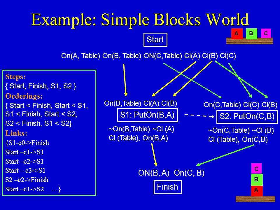 Example: Simple Blocks World On(A, Table) On(B, Table) ON(C,Table) Cl(A) Cl(B) Cl(C) ON(B, A) On(C, B) AB C A B C Start Finish Steps: { Start, Finish, S1, S2 } Orderings: { Start < Finish, Start < S1, S1 < Finish, Start < S2, S2 < Finish, S1 < S2} Links: {S1-c0->Finish Start –c1->S1 Start –c2->S1 Start – c3->S1 S2 –c2->Finish Start –c1->S2 …} S1: PutOn(B,A) ~On(B,Table) ~Cl (A) Cl (Table), On(B,A) On(B,Table) Cl(A) Cl(B) S2: PutOn(C,B) ~On(C,Table) ~Cl (B) Cl (Table), On(C,B) On(C,Table) Cl(C) Cl(B)