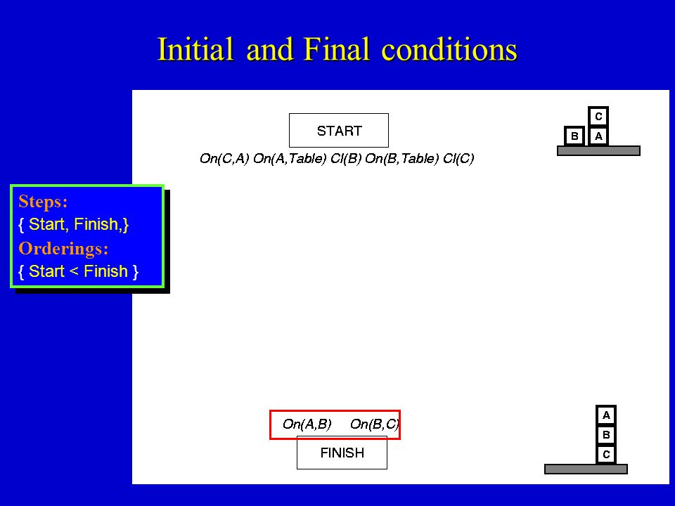 Initial and Final conditions Steps: { Start, Finish,} Orderings: { Start < Finish } Steps: { Start, Finish,} Orderings: { Start < Finish }