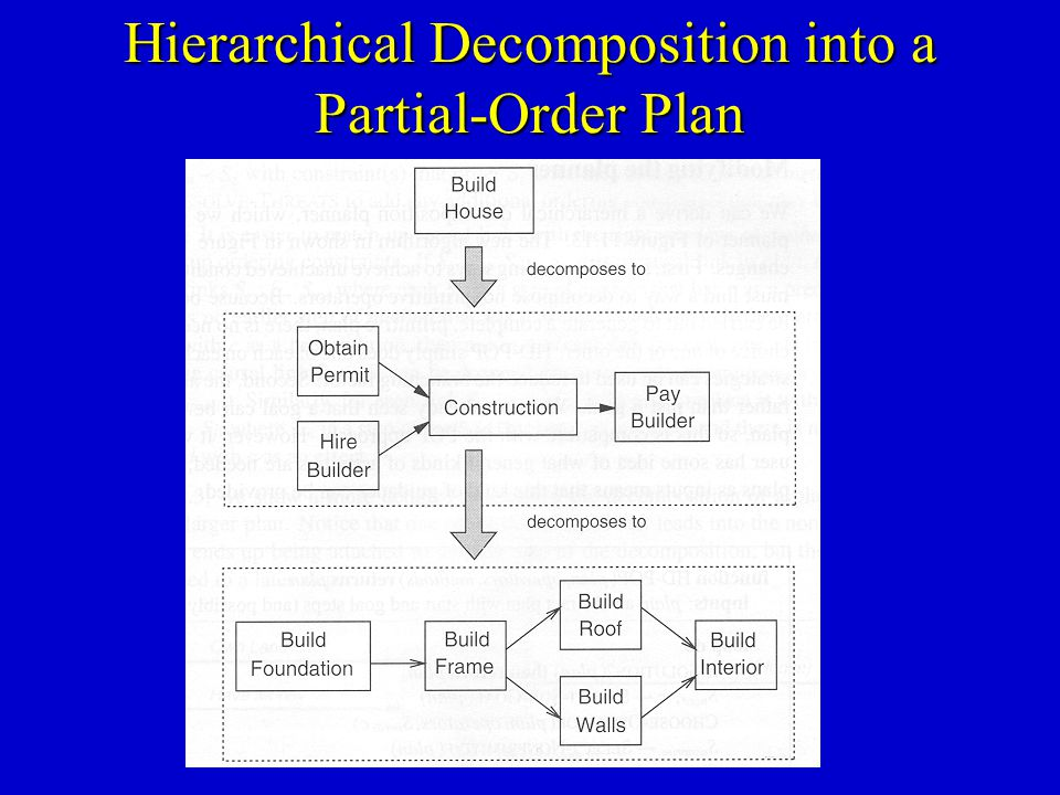 Hierarchical Decomposition into a Partial-Order Plan