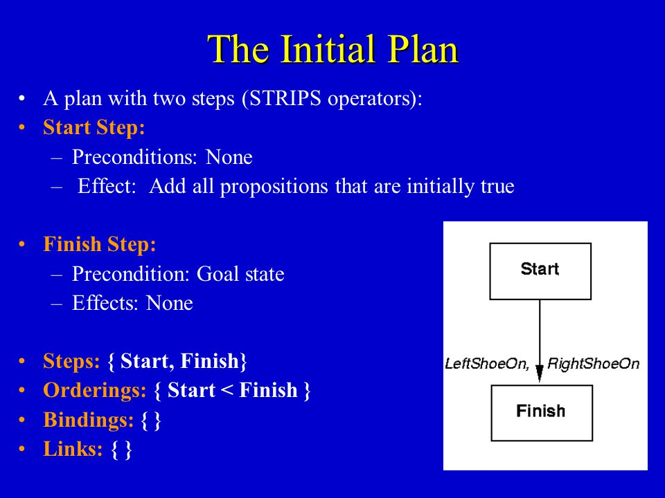 The Initial Plan A plan with two steps (STRIPS operators): Start Step: –Preconditions: None – Effect: Add all propositions that are initially true Finish Step: –Precondition: Goal state –Effects: None Steps: { Start, Finish} Orderings: { Start < Finish } Bindings: { } Links: { }
