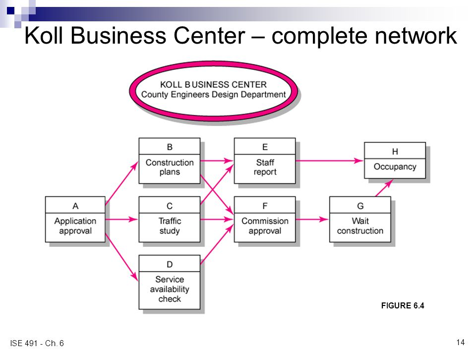 Koll Business Center – complete network FIGURE 6.4 ISE 491 - Ch. 6 14