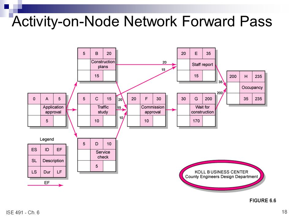 Activity-on-Node Network Forward Pass FIGURE 6.6 ISE 491 - Ch. 6 18