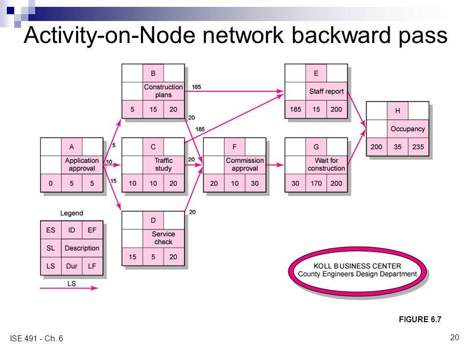 Activity-on-Node network backward pass FIGURE 6.7 ISE 491 - Ch. 6 20